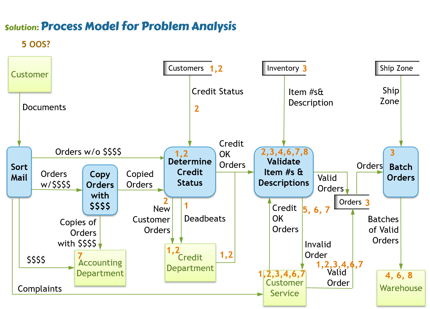 analysis of a business problem The problem, objective and strategy tree analysis is one participatory tool of mapping out main problems, along with their causes and effects, supporting project planners to identify clear and manageable goals and the strategy of how to achieve them there are three stages in this analytic process: (1) the identification of the.
