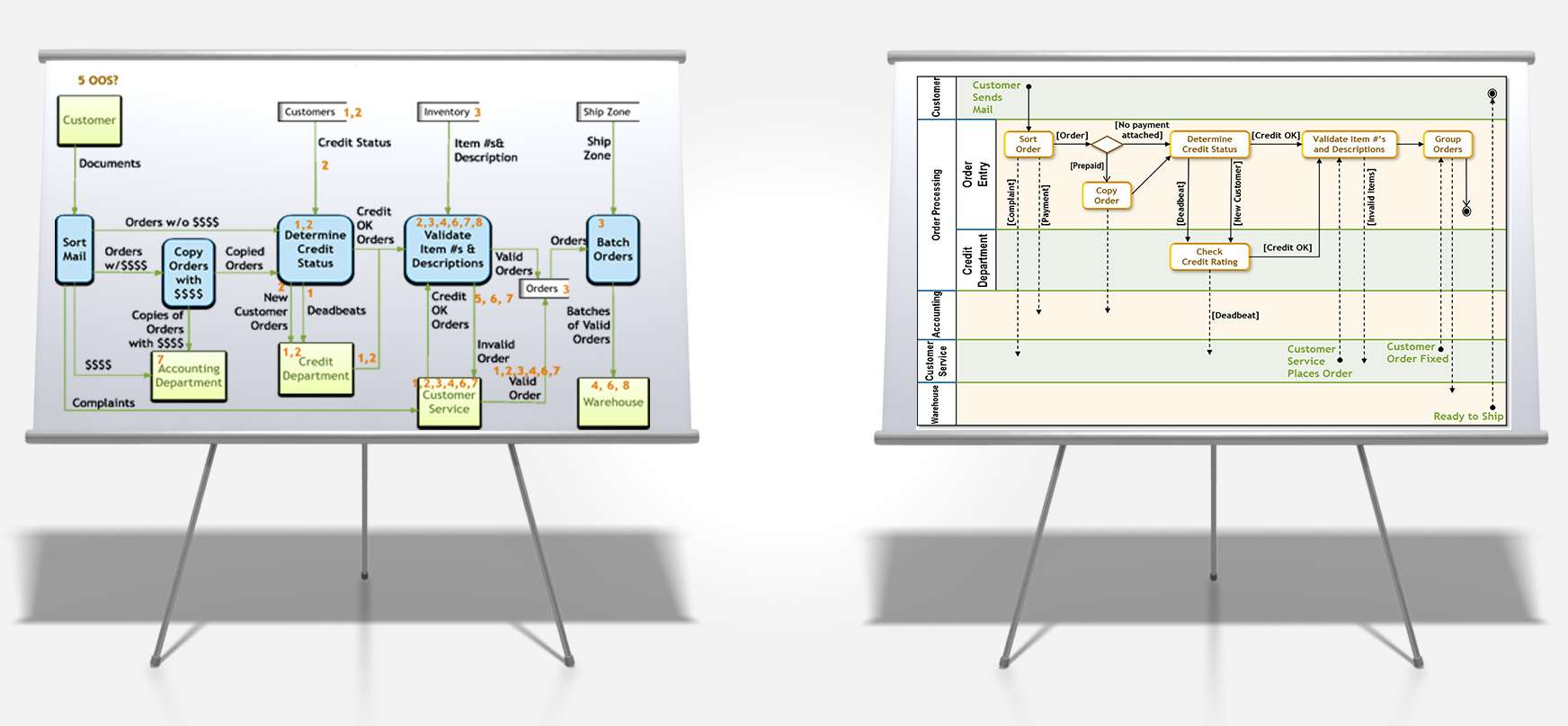 Data Flow Diagrams vs Activity Diagrams: Which to Use When